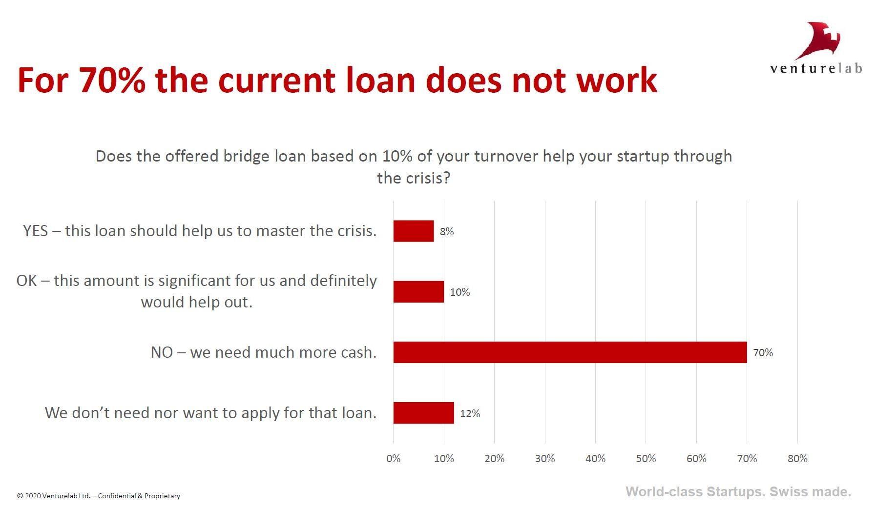 Coronavirus survey: 70% of Swiss startups do not benefit from bridging loans