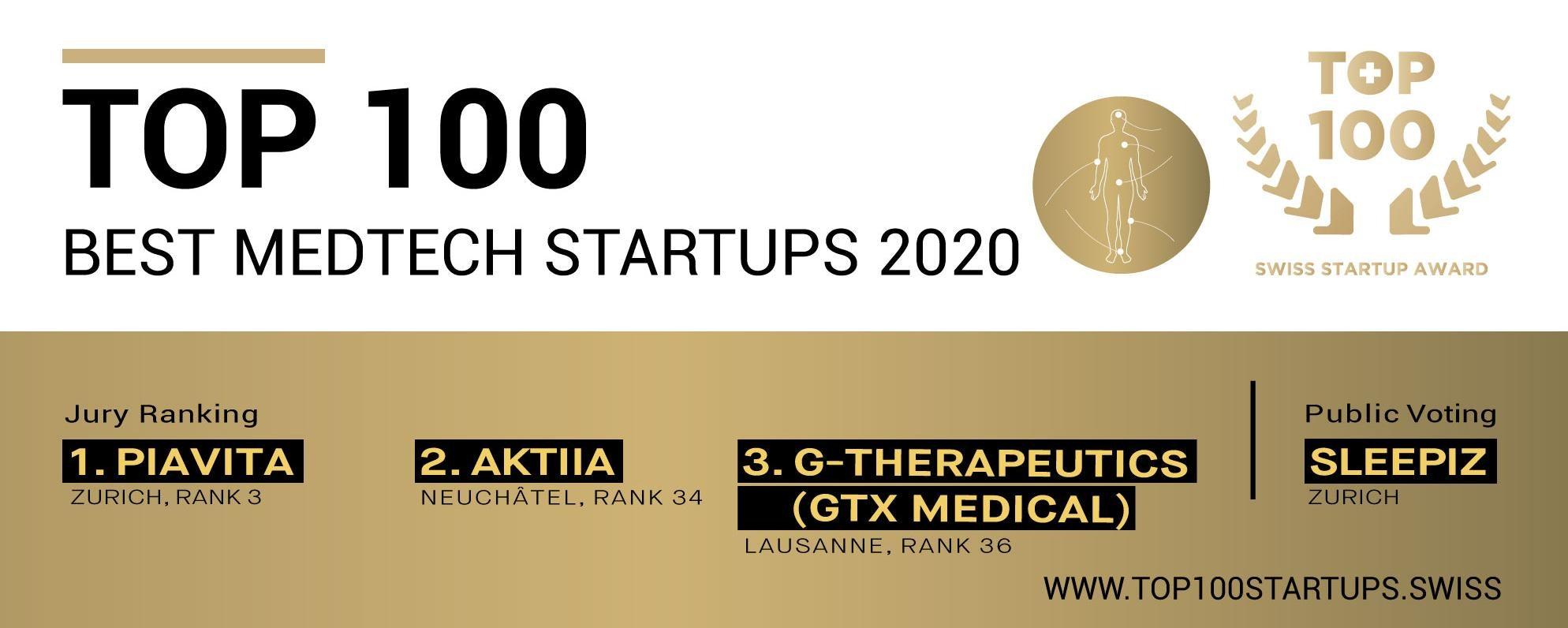 Switzerland's TOP medtech startups 2020
