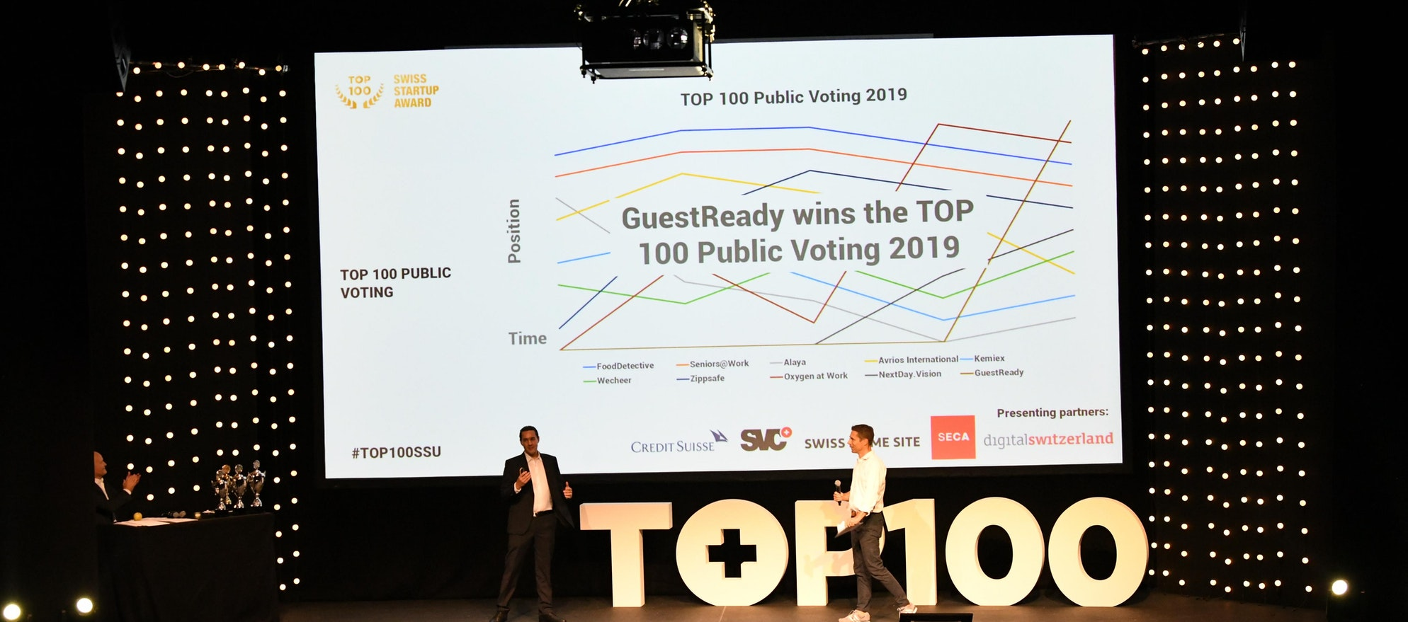 TOP 100 Swiss Startup Award 2019 Public voting winner GuestReady secured a convertible loan of more than €2,4 million